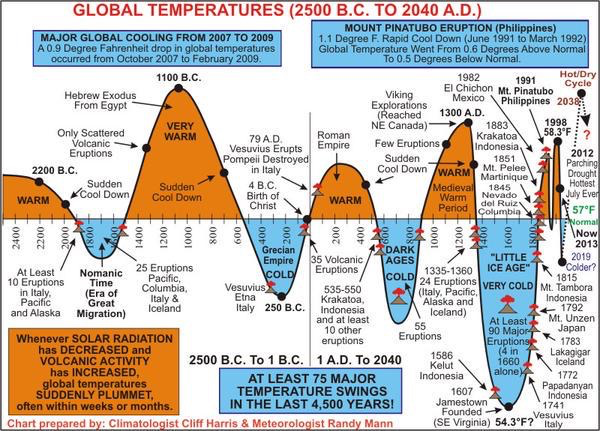 klimakurve